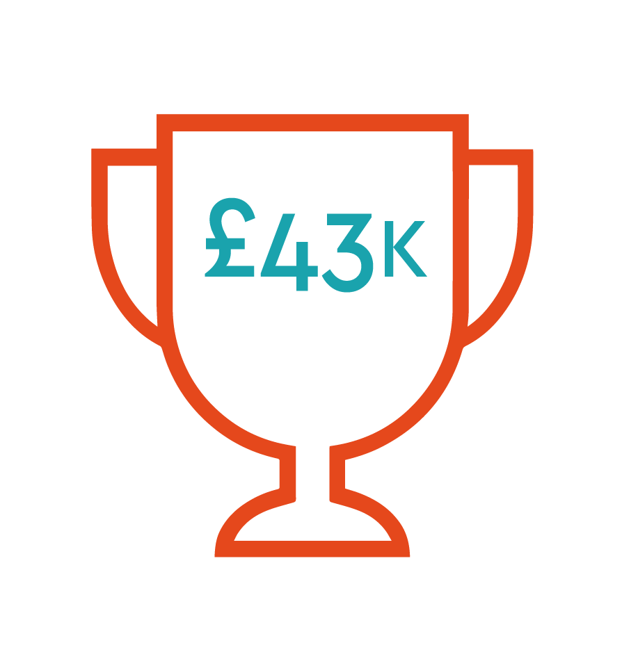 SMEs is £43,000