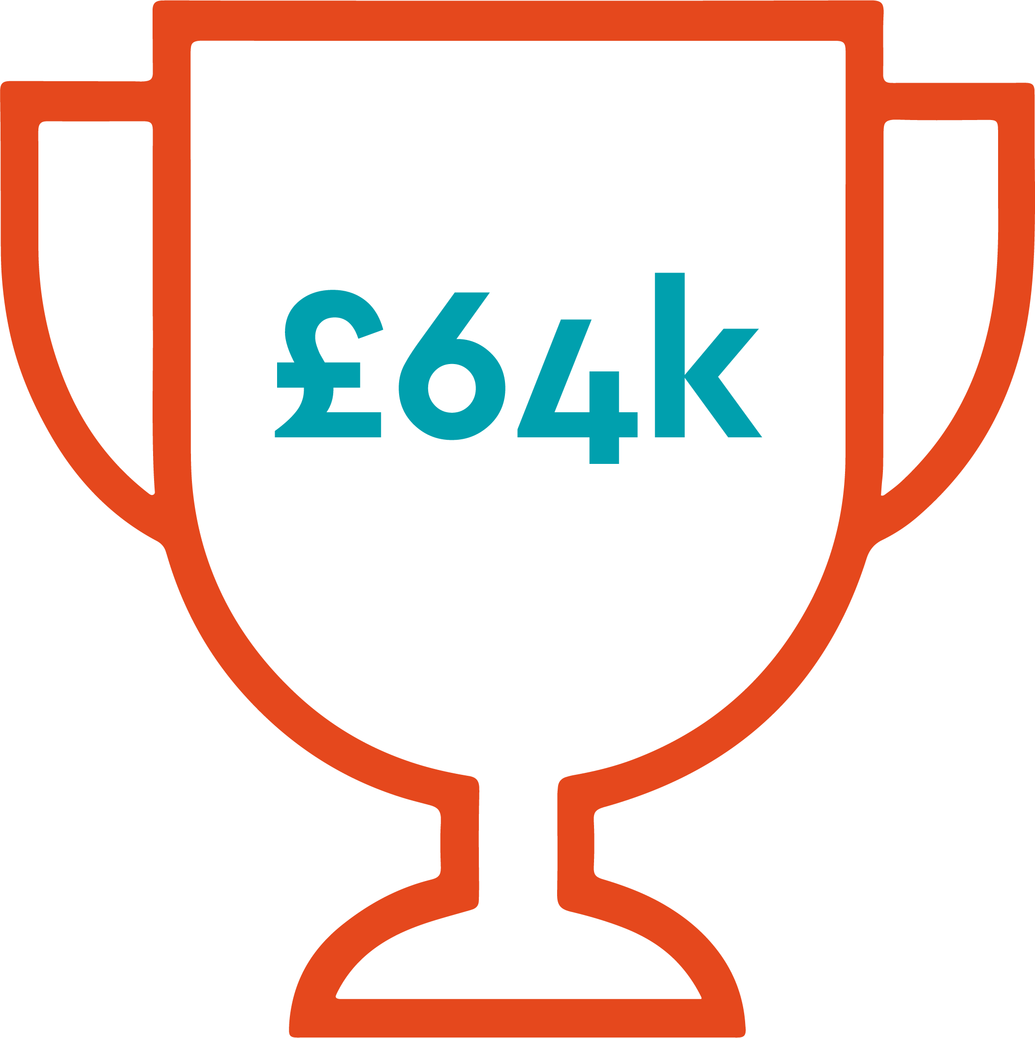 SMEs is £64,000