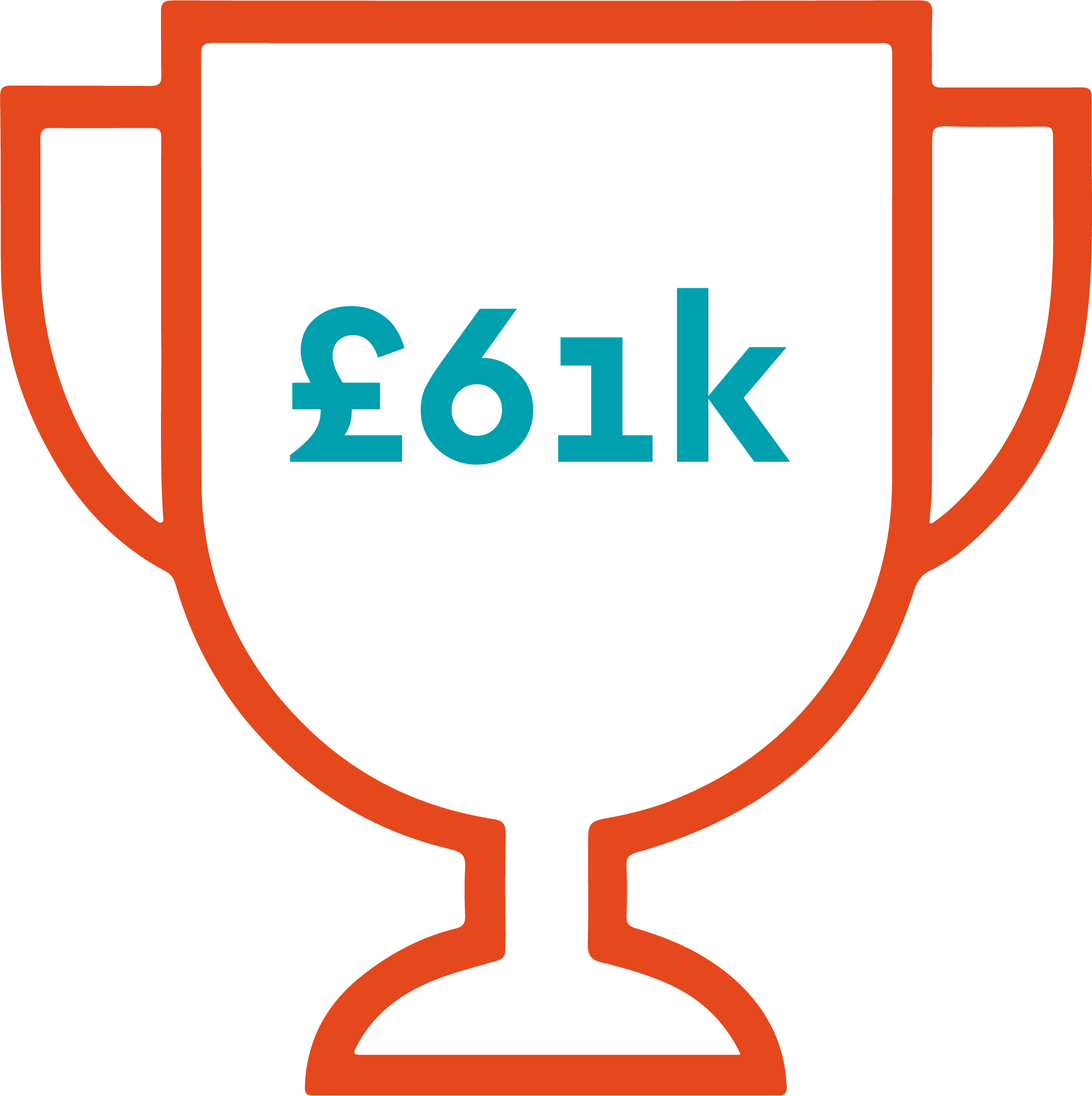 SMEs is £61,000