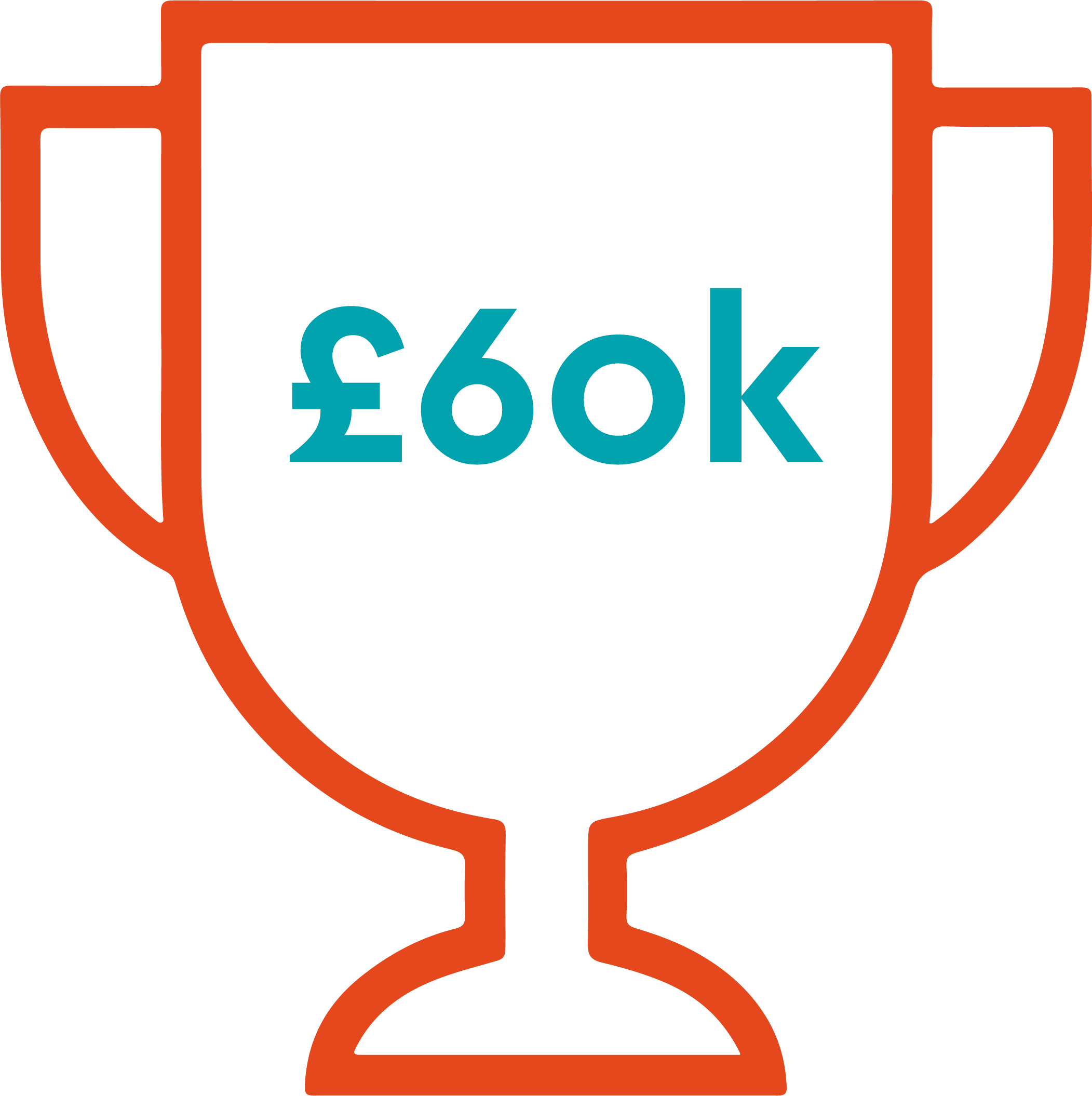 SMEs is £60,000