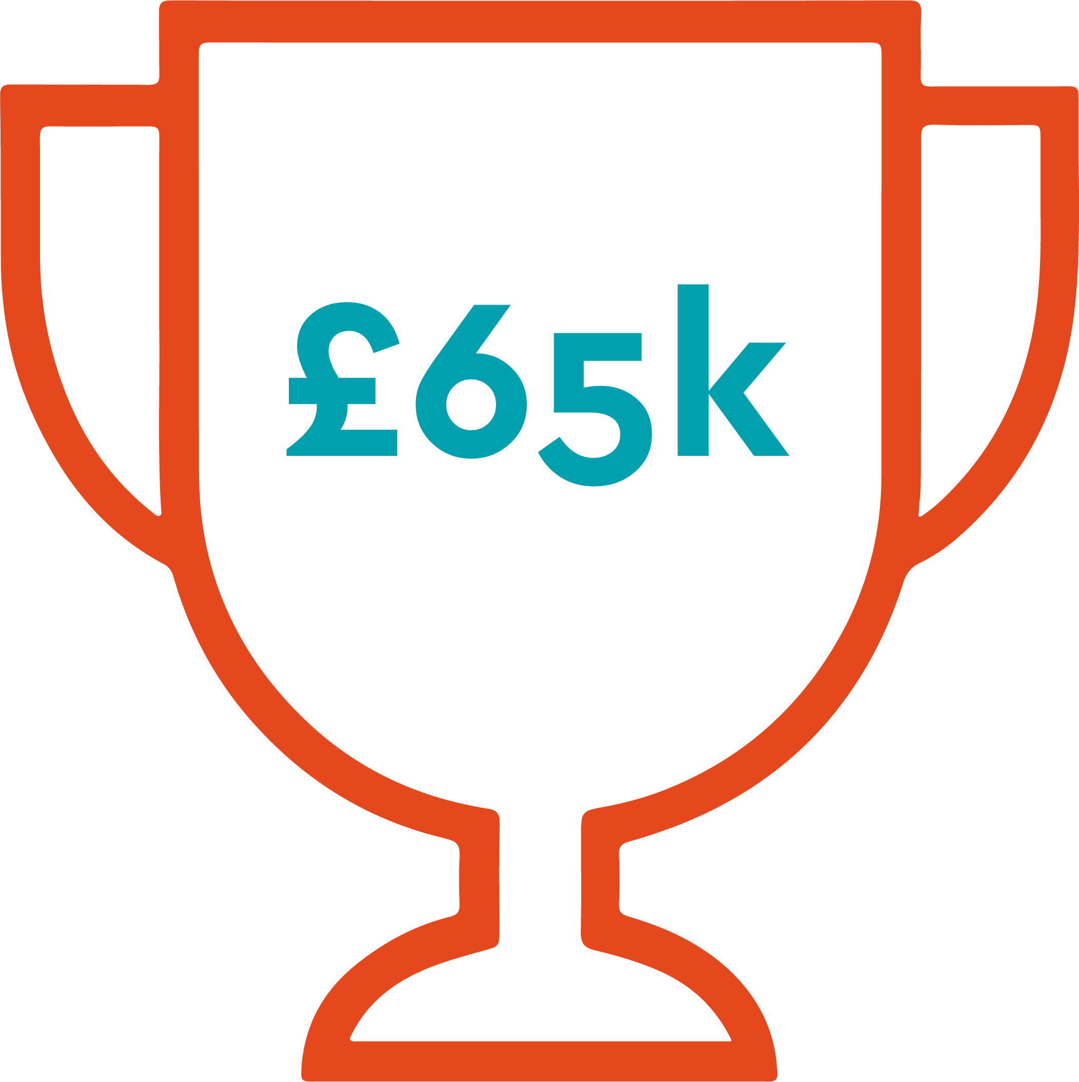 SMEs is £65,000