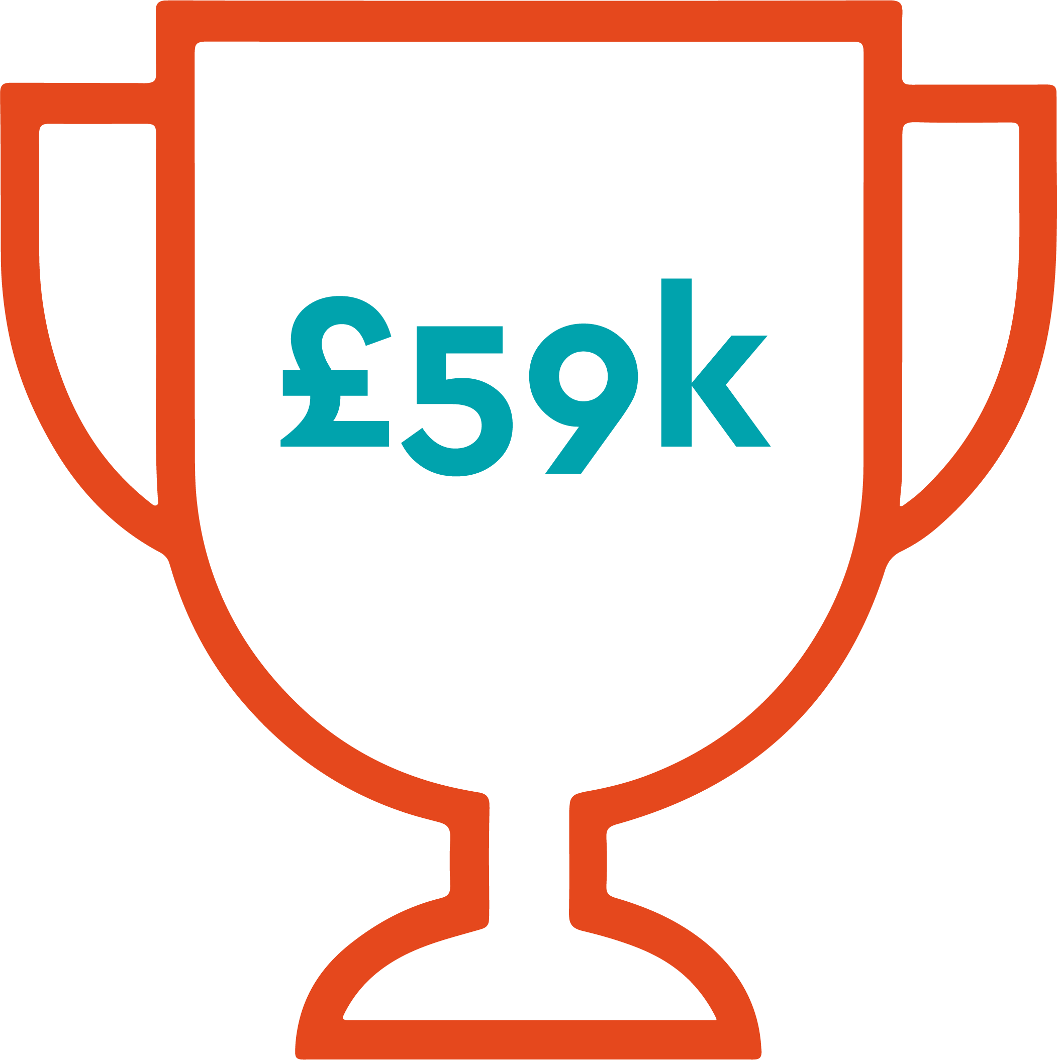 SMEs is £59,000